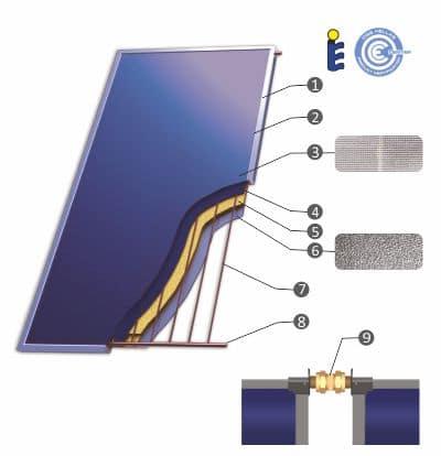соларен панел устройство