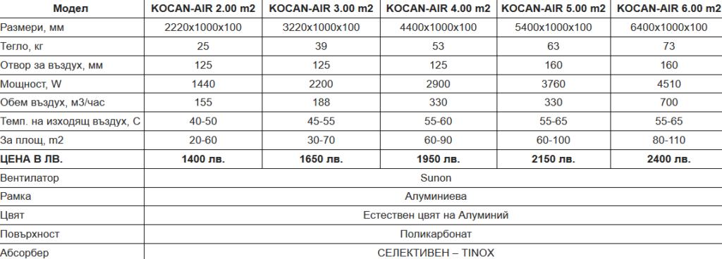 KocanAir - въздушни слънчеви колектори