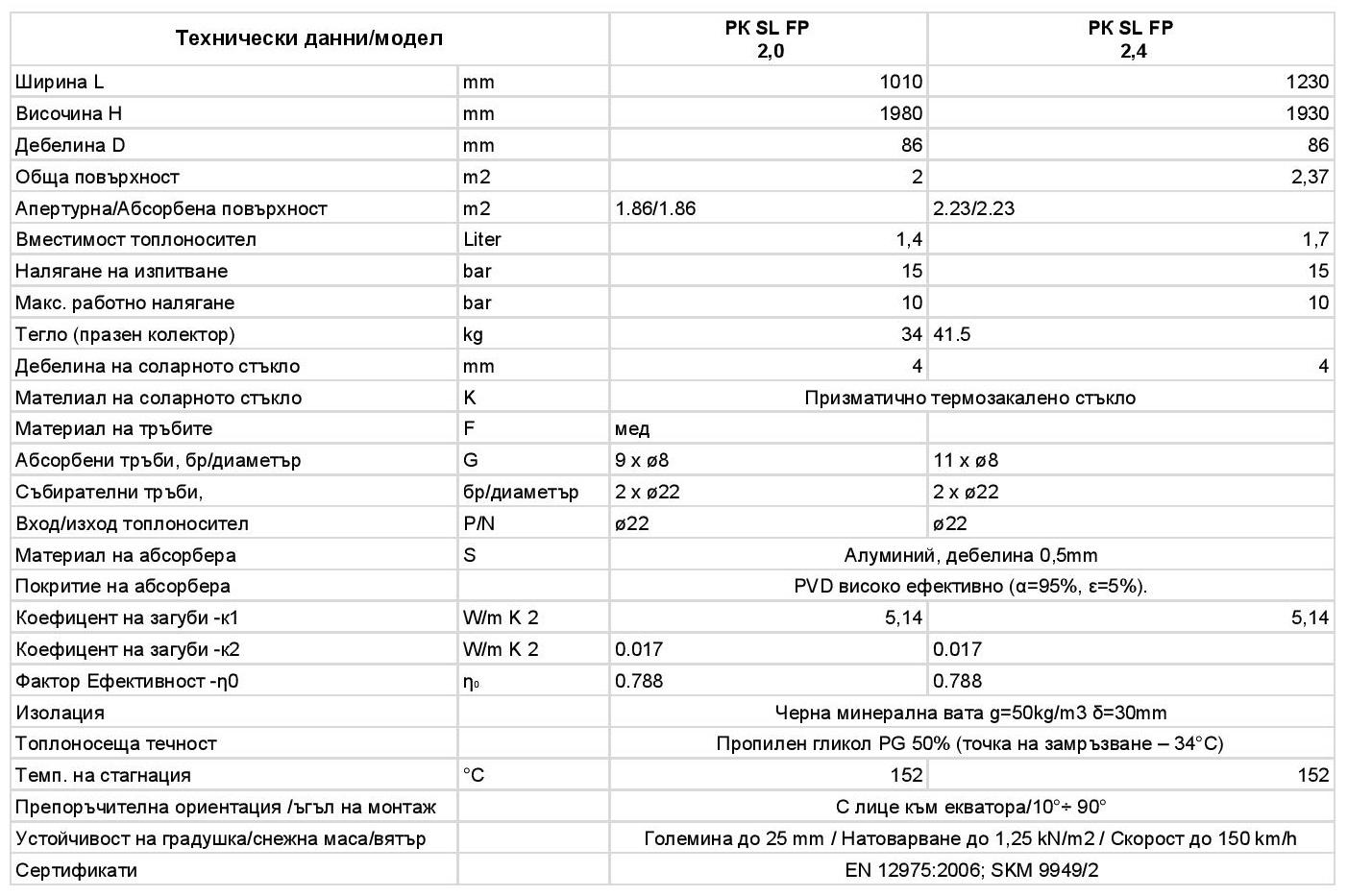 PK Select FP - технически данни